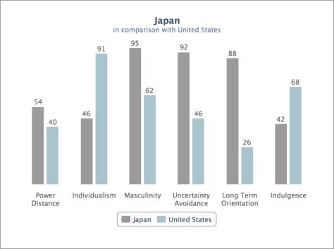 geert-hofstede Japan:USA
